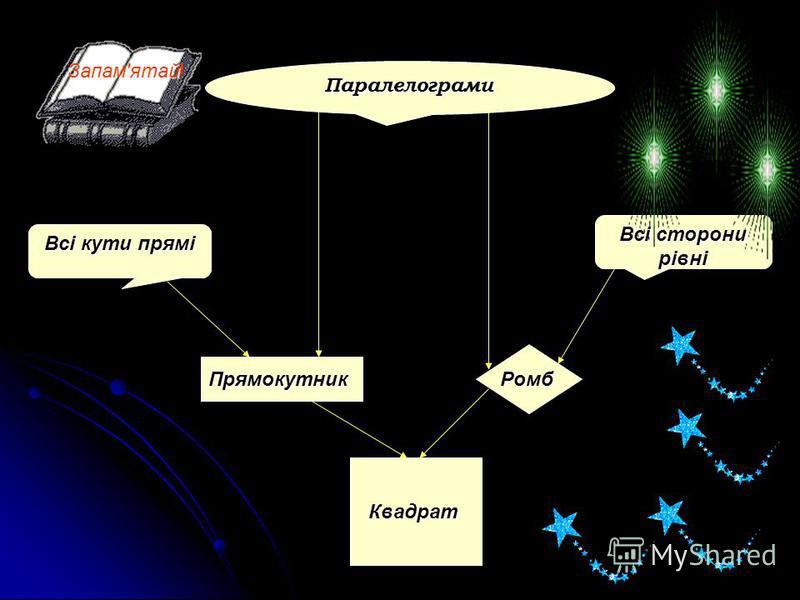 Паралелограми Всі кути прямі Всі сторони рівні Квадрат Прямокутник Ромб Запам'ятай!