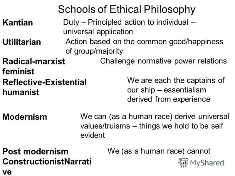 Schools of Ethical Philosophy Kantian Duty – Principled action to individual – universal application Utilitarian Action based on the common good/happiness of group/majority Radical-marxist feminist Challenge normative power relations Reflective-Exist