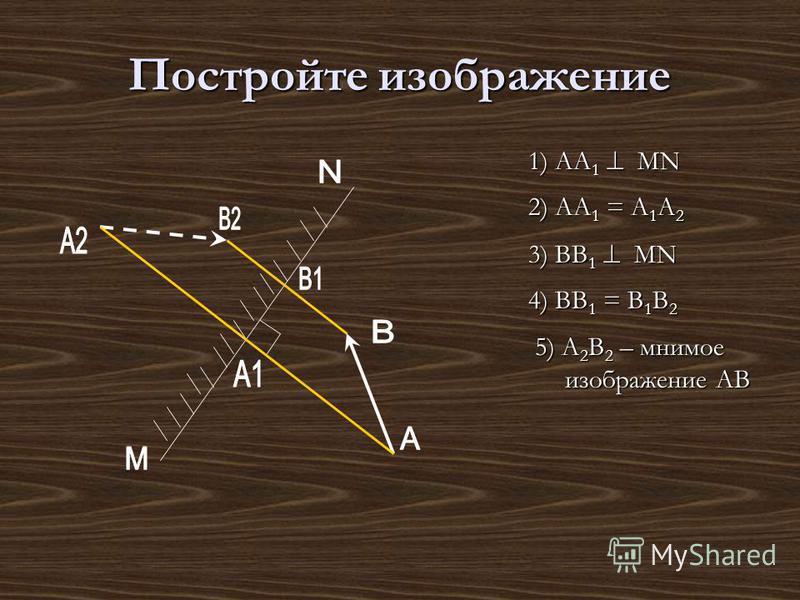 Постройте изображение 1) АА 1 МN 2) АА 1 = А 1 А 2 3) ВВ 1 МN 4) ВВ 1 = В 1 В 2 5) А 2 В 2 – мнимое изображение АВ