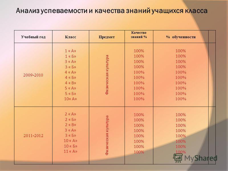 Анализ успеваемости и качества знаний учащихся класса Учебный год КлассПредмет Качество знаний % % обученности 2009-2010 1 « А» 1 « Б» 3 « А» 3 « Б» 4 « А» 4 « Б» 4 « В» 5 « А» 5 « Б» 10« А» Физическая культура 100% 2011-2012 2 « А» 2 « Б» 2 « В» 3 «