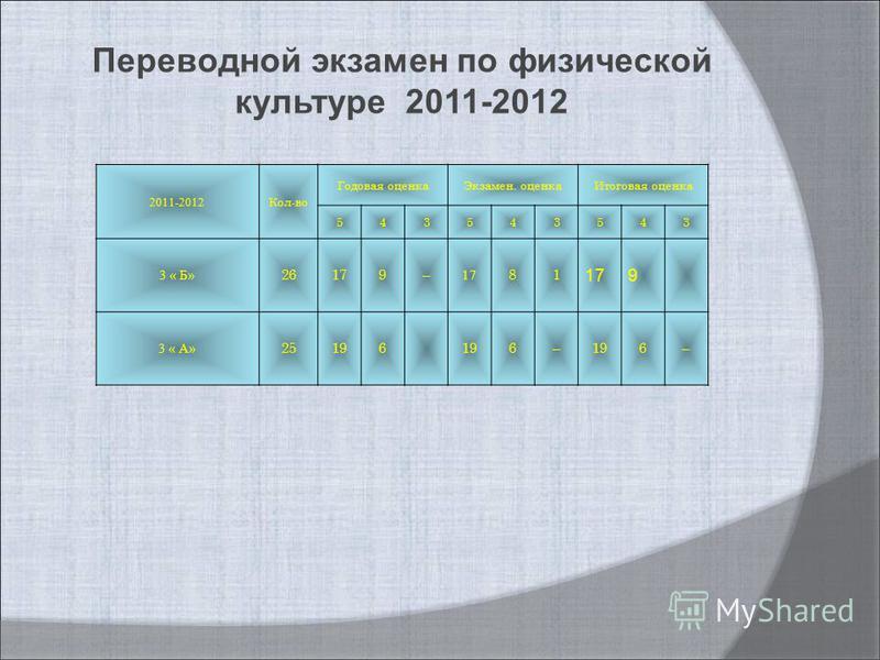 2011-2012 Кол-во Годовая оценка Экзамен. оценка Итоговая оценка 543543543 3 « Б» 26179– 81 9 3 « А» 25196 6– 6– Переводной экзамен по физической культуре 2011-2012
