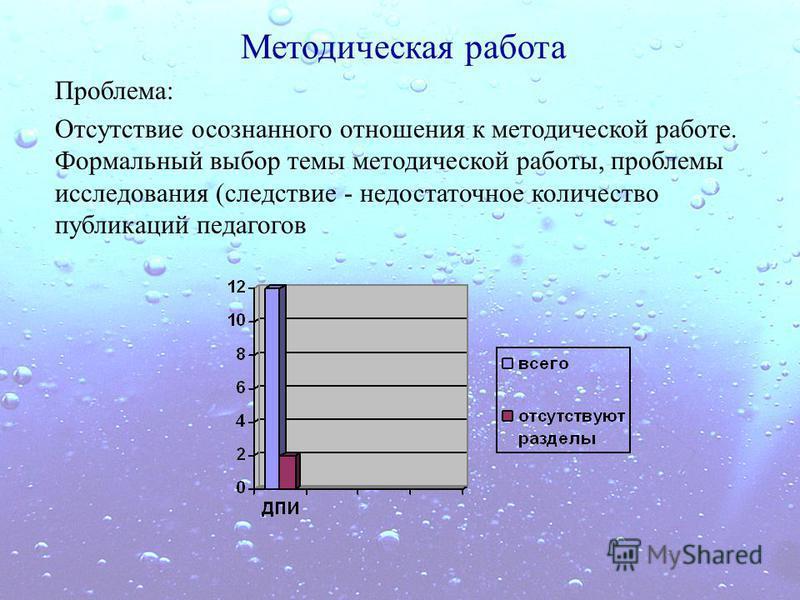Методическая работа Проблема: Отсутствие осознанного отношения к методической работе. Формальный выбор темы методической работы, проблемы исследования (следствие - недостаточное количество публикаций педагогов