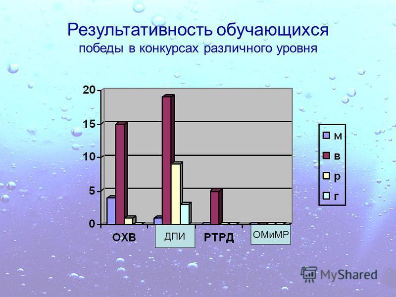Результативность обучающихся победы в конкурсах различного уровня ДПИ ОМиМР