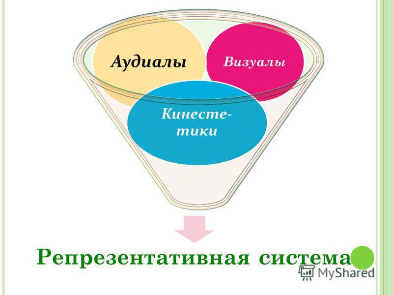 Репрезентативная система Визуалы Аудиалы Кинесте- тики