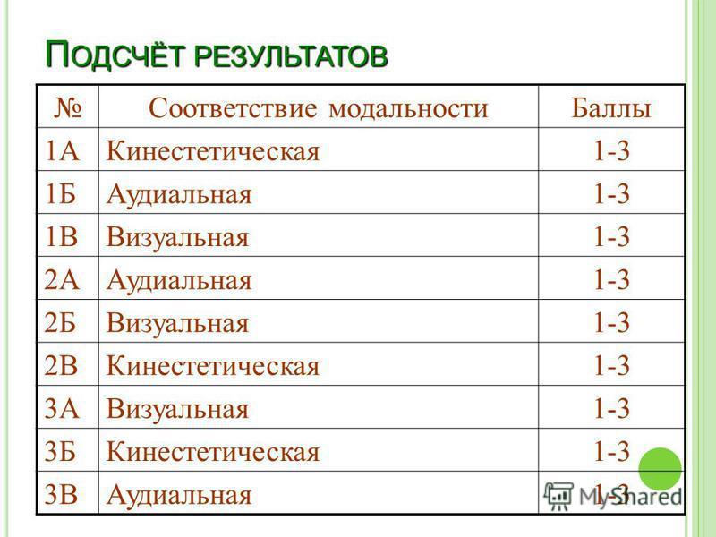 П ОДСЧЁТ РЕЗУЛЬТАТОВ Соответствие модальности Баллы 1АКинестетическая 1-3 1БАудиальная 1-3 1ВВизуальная 1-3 2ААудиальная 1-3 2БВизуальная 1-3 2ВКинестетическая 1-3 3АВизуальная 1-3 3БКинестетическая 1-3 3ВАудиальная 1-3