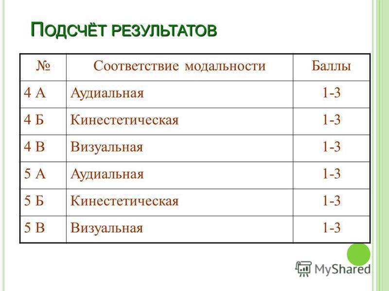 П ОДСЧЁТ РЕЗУЛЬТАТОВ Соответствие модальности Баллы 4 ААудиальная 1-3 4 БКинестетическая 1-3 4 ВВизуальная 1-3 5 ААудиальная 1-3 5 БКинестетическая 1-3 5 ВВизуальная 1-3