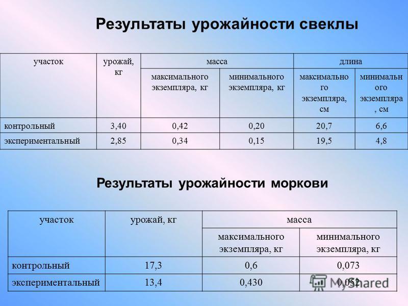 Результаты урожайности свеклы участок урожай, кг масса максимального экземпляра, кг минимального экземпляра, кг контрольный 17,30,60,073 экспериментальный 13,40,4300,052 Результаты урожайности моркови участок урожай, кг масса длина максимального экзе