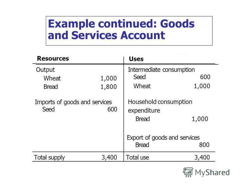 Example continued: Goods and Services Account Resources Uses Output Wheat1,000 Bread1,800 Imports of goods and services Seed600 Intermediate consumption Seed600 Wheat1,000 Household consumption expenditure Bread1,000 Export of goods and services Brea