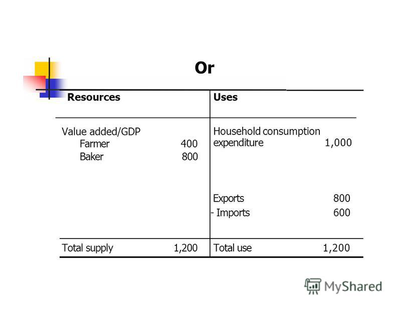 ResourcesUses Or Value added/GDP Farmer400 Baker800 Household consumption expenditure1,000 Exports 800 - Imports 600 Total supply1,200 Total use1,200