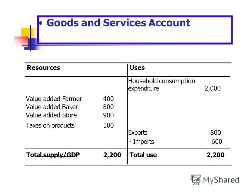 UsesResources Household consumption expenditure2,000 Value added Farmer400 Value added Baker800 Value added Store900 Taxes on products100 Exports800 - Imports600 Total supply/GDP2,200 Total use2,200 Goods and Services Account