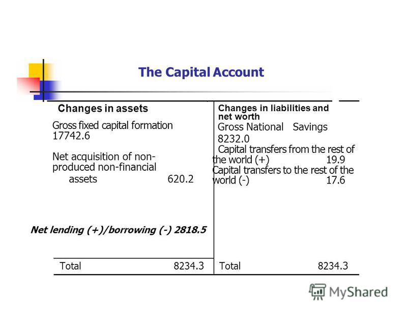 The Capital Account Changes in assets Changes in liabilities and net worth Gross fixed capital formation 17742.6 Net acquisition of non- produced non-financial assets 620.2 Gross National Savings 8232.0 Capital transfers from the rest of the world (+