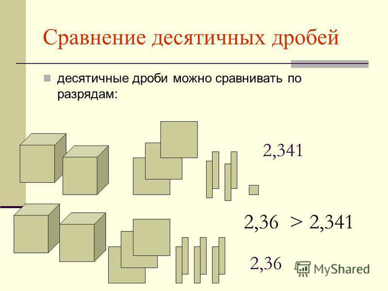 Сравнение десятичных дробей десятичные дроби можно сравнивать по разрядам: 2,341 2,36 2,36 > 2,341