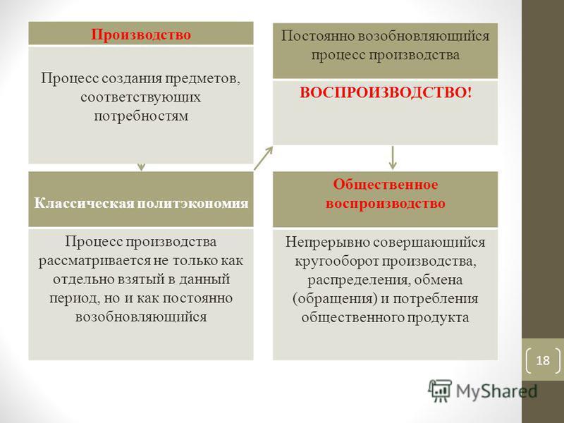 Производство Процесс создания предметов, соответствующих потребностям Классическая политэкономия Процесс производства рассматривается не только как отдельно взятый в данный период, но и как постоянно возобновляющийся Постоянно возобновляющийся процес