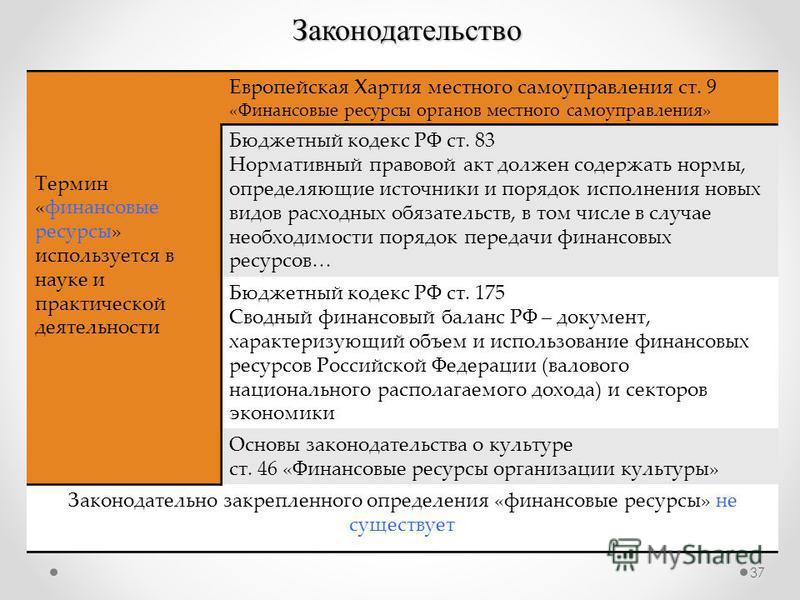 Законодательство Термин «финансовые ресурсы» используется в науке и практической деятельности Европейская Хартия местного самоуправления ст. 9 «Финансовые ресурсы органов местного самоуправления» Бюджетный кодекс РФ ст. 83 Нормативный правовой акт до