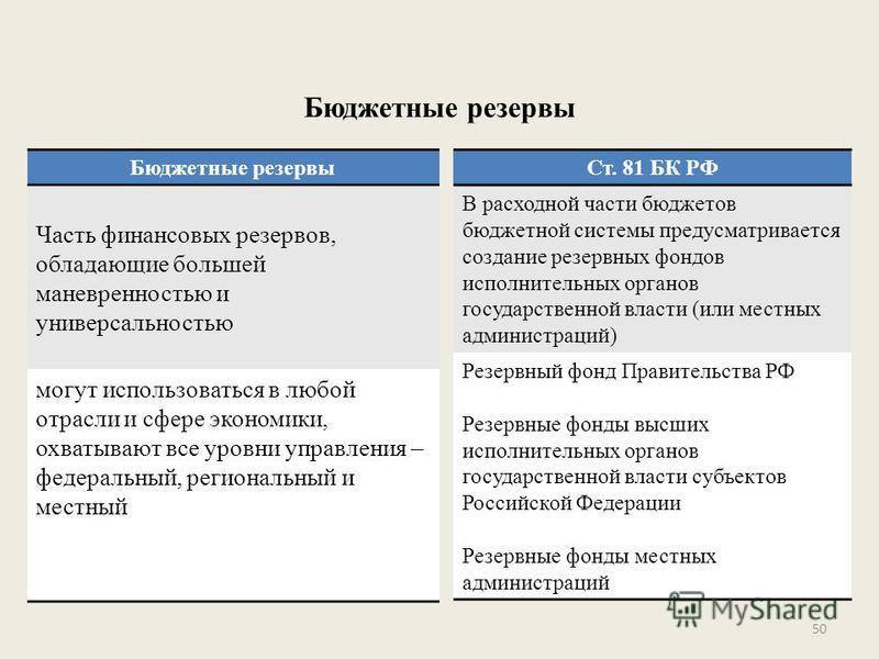 Бюджетные резервы Ст. 81 БК РФ В расходной части бюджетов бюджетной системы предусматривается создание резервных фондов исполнительных органов государственной власти (или местных администраций) Резервный фонд Правительства РФ Резервные фонды высших и
