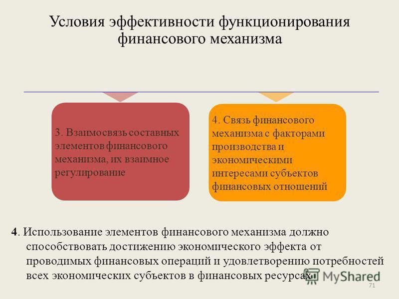 4. Использование элементов финансового механизма должно способствовать достижению экономического эффекта от проводимых финансовых операций и удовлетворению потребностей всех экономических субъектов в финансовых ресурсах 3. Взаимосвязь составных элеме