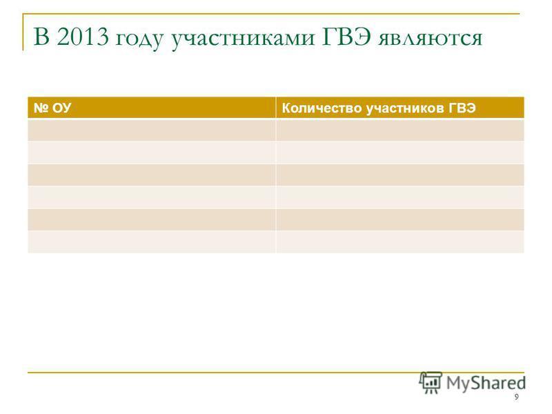 В 2013 году участниками ГВЭ являются ОУКоличество участников ГВЭ 9