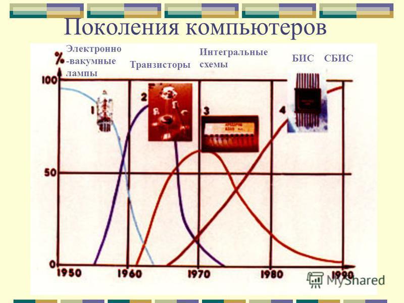 Поколения компьютеров Электронно -вакуумные лампы Транзисторы Интегральные схемы БИС СБИС