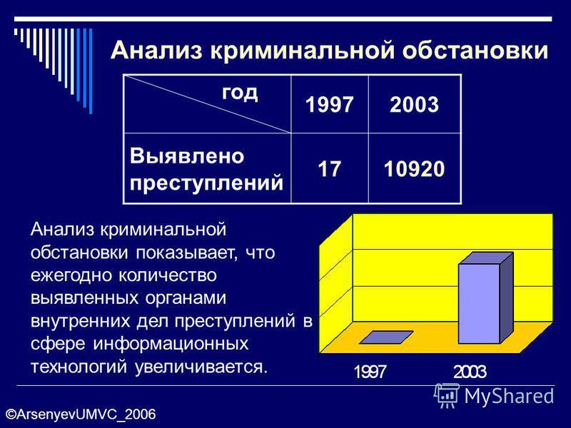 Анализ криминальной обстановки год 19972003 Выявлено преступлений 1710920 Анализ криминальной обстановки показывает, что ежегодно количество выявленных органами внутренних дел преступлений в сфере информационных технологий увеличивается. ©ArsenyevUMV
