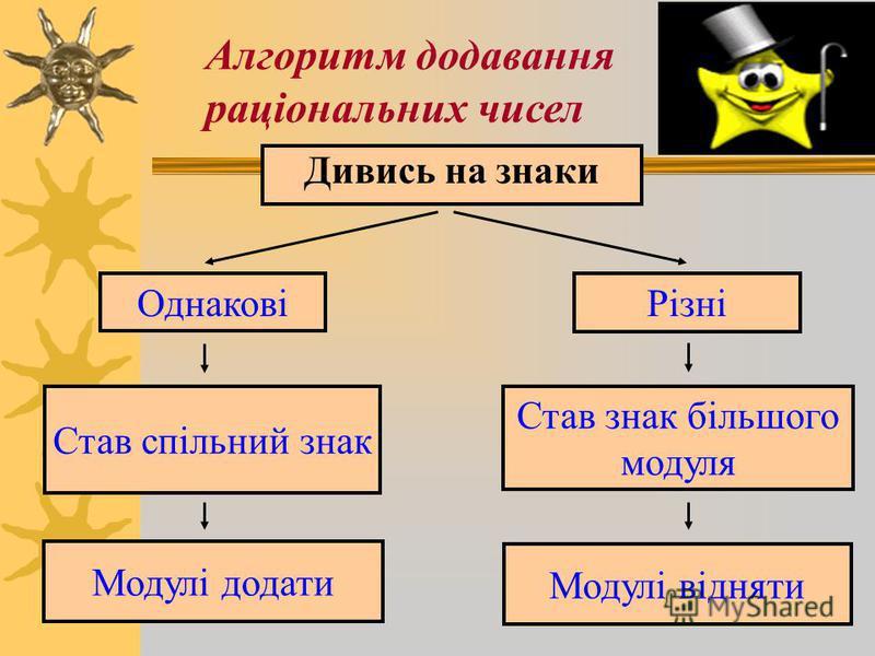 Історична довідка 1. «Сума двох боргів є борг» 2. «Сума двох майнів є майно» 3. «Сума майна і боргу дорівнює їх різниці»