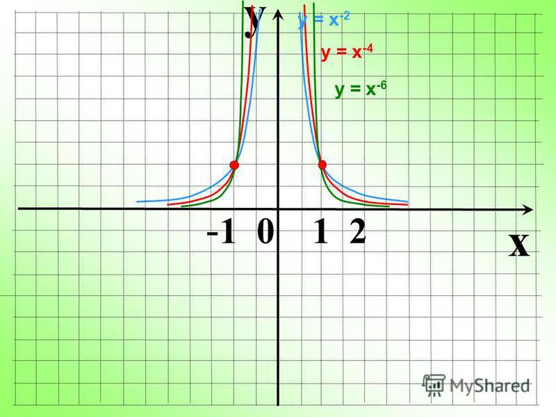 y x - 1 0 1 2 у = х -4 у = х -2 у = х -6