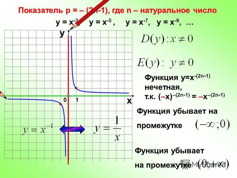 Функция убывает на промежутке Показатель р = – (2n-1), где n – натуральное число 10 х у у = х -3, у = х -5, у = х -7, у = х -9, … Функция у=х -(2n-1) нечетная, т.к. (–х) –(2n-1) = –х –(2n-1) Функция убывает на промежутке