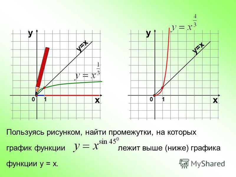 Пользуясь рисунком, найти промежутки, на которых график функции лежит выше (ниже) графика функции у = х. у 01 х у=х 01 х у