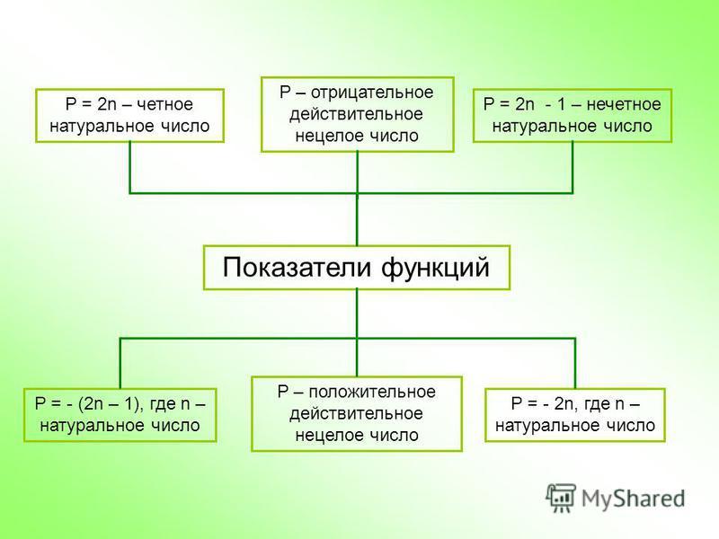 Показатели функций P = 2n – четное натуральное число P = 2n - 1 – нечетное натуральное число P – отрицательное действительное нецелое число P = - 2n, где n – натуральное число P = - (2n – 1), где n – натуральное число P – положительное действительное