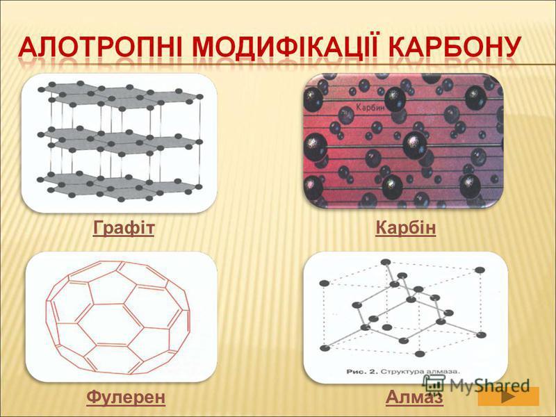 Графіт Фулерен Карбін Алмаз