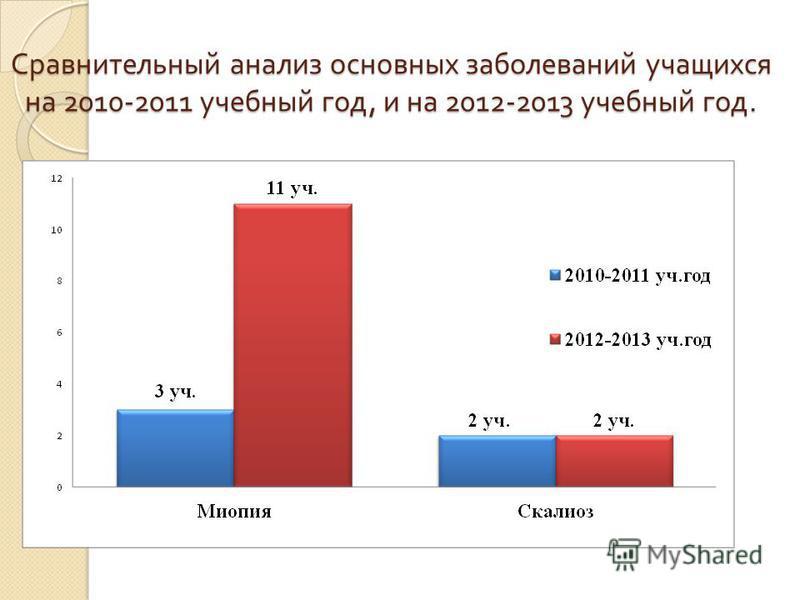 Сравнительный анализ основных заболеваний учащихся на 2010-2011 учебный год, и на 2012-2013 учебный год.