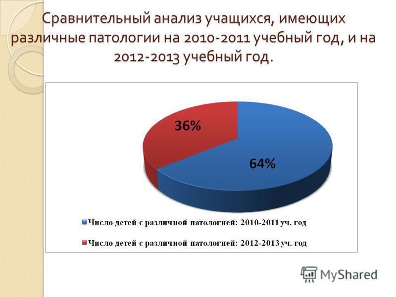 Сравнительный анализ учащихся, имеющих различные патологии на 2010-2011 учебный год, и на 2012-2013 учебный год.