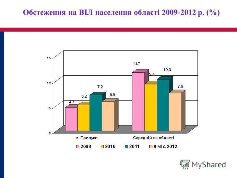 Обстеження на ВІЛ населення області 2009-2012 р. (%)