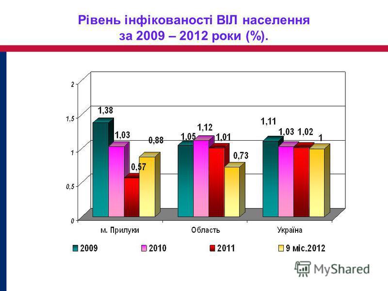 Рівень інфікованості ВІЛ населення за 2009 – 2012 роки (%).