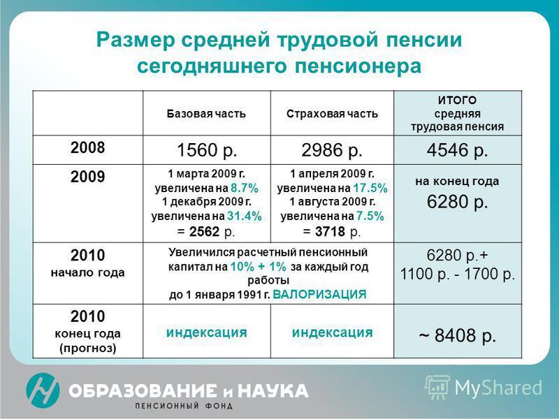 Надбавка на иждивенца к пенсии 2015