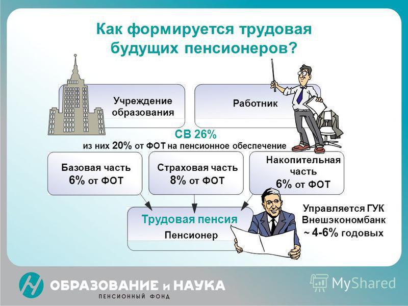 Как формируется трудовая будущих пенсионеров? Учреждение образования Базовая часть 6% от ФОТ Работник Пенсионер Трудовая пенсия Страховая часть 8% от ФОТ СВ 26% из них 20% от ФОТ на пенсионное обеспечение Накопительная часть 6% от ФОТ Управляется ГУК