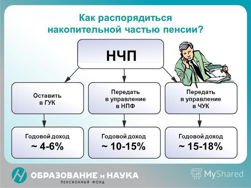 Как распорядиться накопительной частью пенсии? Годовой доход ~ 4-6% Годовой доход ~ 10-15% Годовой доход ~ 15-18% НЧП Оставить в ГУК Передать в управление в НПФ Передать в управление в ЧУК