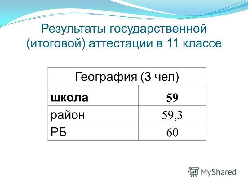 Результаты государственной (итоговой) аттестации в 11 классе География (3 чел) школа 59 район 59,3 РБ 60
