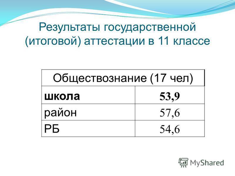 Результаты государственной (итоговой) аттестации в 11 классе Обществознание (17 чел) школа 53,9 район 57,6 РБ 54,6
