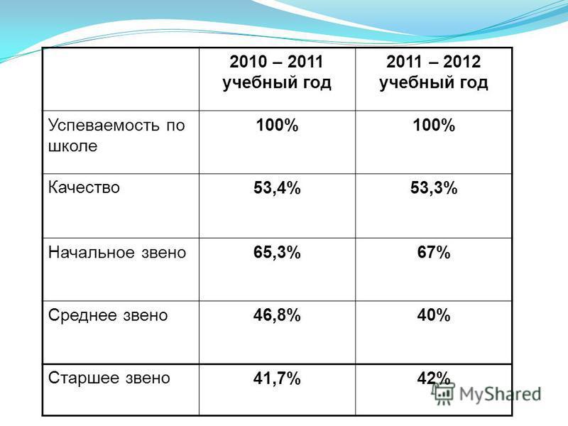 2010 – 2011 учебный год 2011 – 2012 учебный год Успеваемость по школе 100% Качество 53,4%53,3% Начальное звено 65,3%67% Среднее звено 46,8%40% Старшее звено 41,7%42%