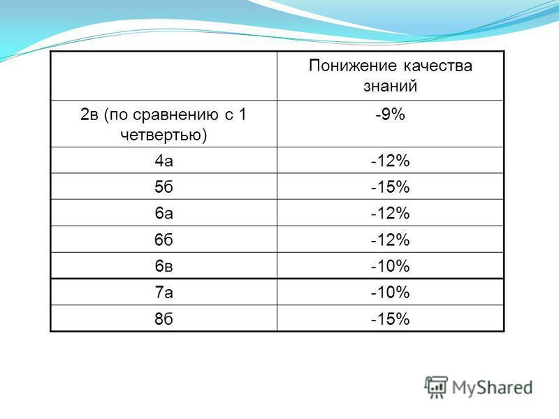 Понижение качества знаний 2 в (по сравнению с 1 четвертью) -9% 4 а-12% 5 б-15% 6 а-12% 6 б-12% 6 в-10% 7 а-10% 8 б-15%