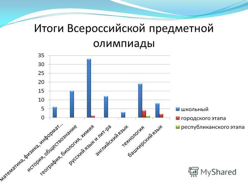 Итоги Всероссийской предметной олимпиады