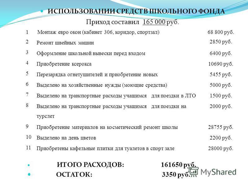 ИСПОЛЬЗОВАНИИ СРЕДСТВ ШКОЛЬНОГО ФОНДА Приход составил 165 000 руб. ИТОГО РАСХОДОВ: 161650 руб. ОСТАТОК: 3350 руб. 1Монтаж евро окон (кабинет 306, коридор, спортзал)68 800 руб. 2 Ремонт швейных машин 2850 руб. 3 Оформление школьной вывески перед входо