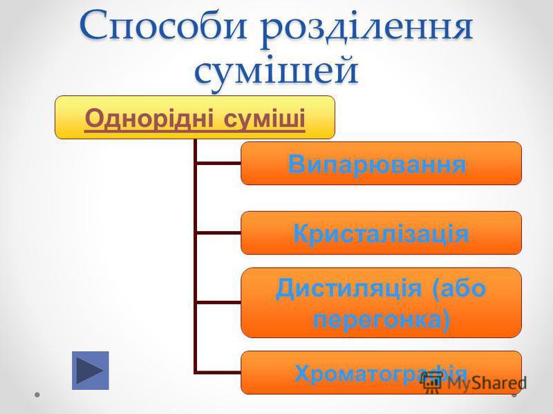 Способи розділення сумішей Однорідні суміші Випарювання Кристалізація Дистиляція (або перегонка) Хроматографія