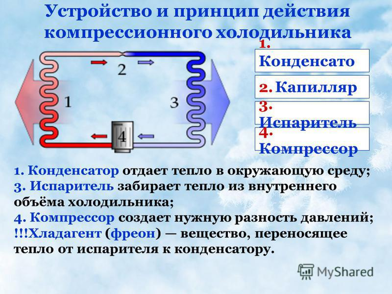 1. Конденсато р 1. Конденсатор отдает тепло в окружающую среду; 3. Испаритель забирает тепло из внутреннего объёма холодильника; 4. Компрессор создает нужную разность давлений; !!!Хладагент (фреон) вещество, переносящее тепло от испарителя к конденса