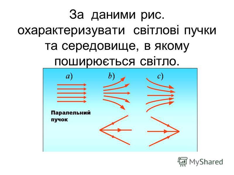 За даними рис. охарактеризувати світлові пучки та середовище, в якому поширюється світло.