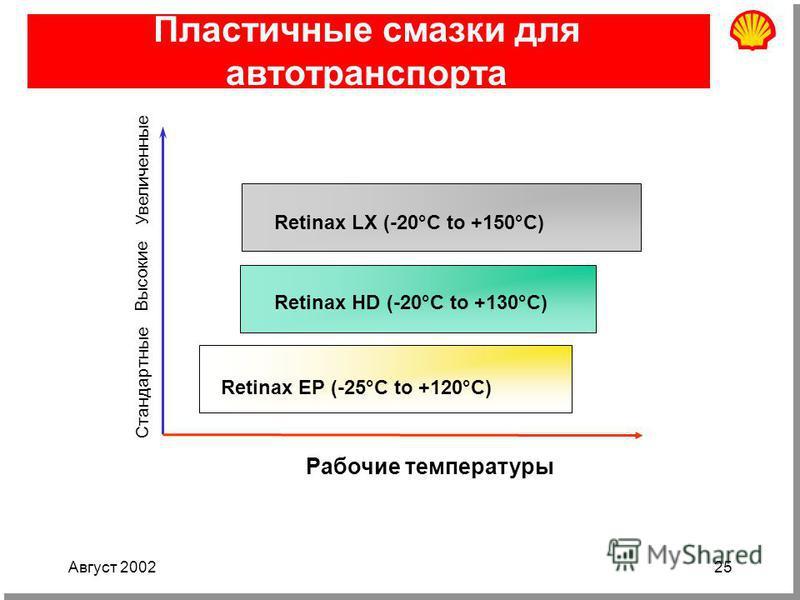 Август 200225 Пластичные смазки для автотранспорта Retinax EP (-25°C to +120°C) Retinax HD (-20°C to +130°C) Retinax LX (-20°C to +150°C) Рабочие температуры Увеличенные Высокие Стандартные
