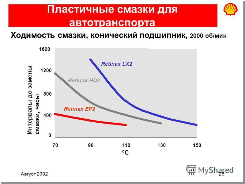 Август 200226 Пластичные смазки для автотранспорта Ходимость смазки, конический подшипник, 2000 об/мин Интервалы до замены смазки, часы 0 400 800 1200 1600 7090110130150 Retinax EP2 Retinax HD2 Retinax LX2 ºC