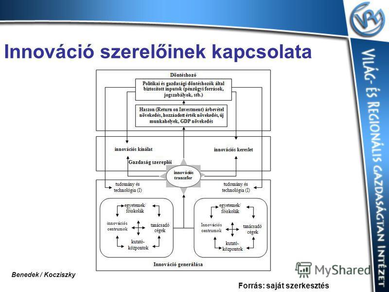 Innováció szerelőinek kapcsolata Forrás: saját szerkesztés Benedek / Kocziszky