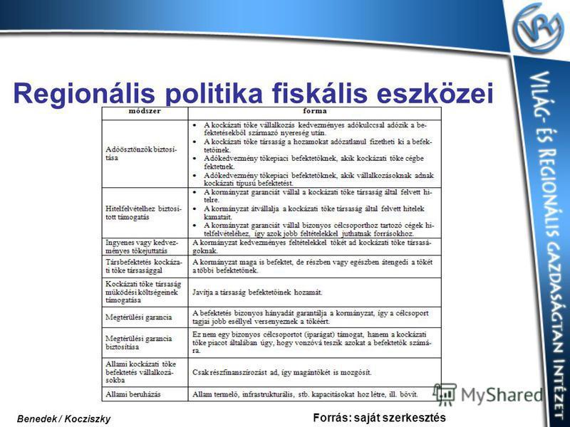 Regionális politika fiskális eszközei Forrás: saját szerkesztés Benedek / Kocziszky