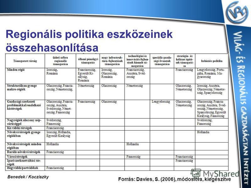 Regionális politika eszközeinek összehasonlítása Forrás: Davies, S. (2006), módosítva, kiegészítve Benedek / Kocziszky